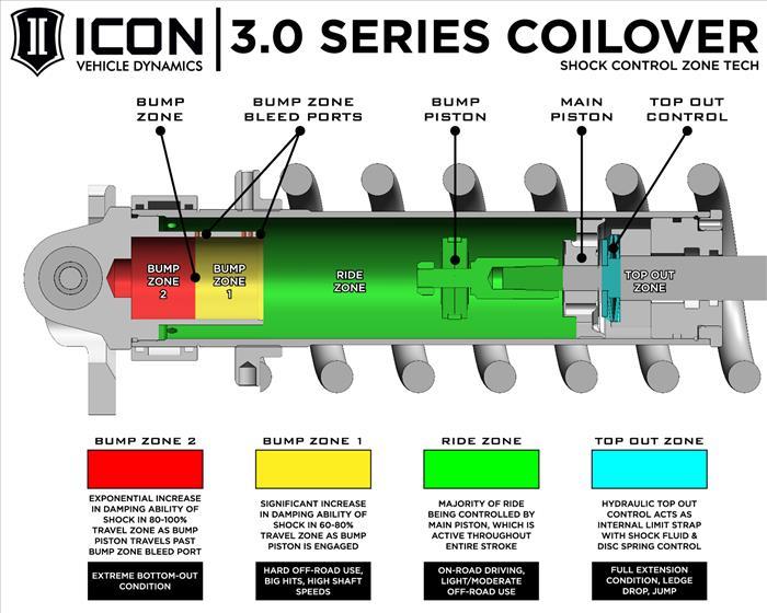 10-14 RAPTOR FRONT 3.0 VS COILOVER RR CDCV PASS