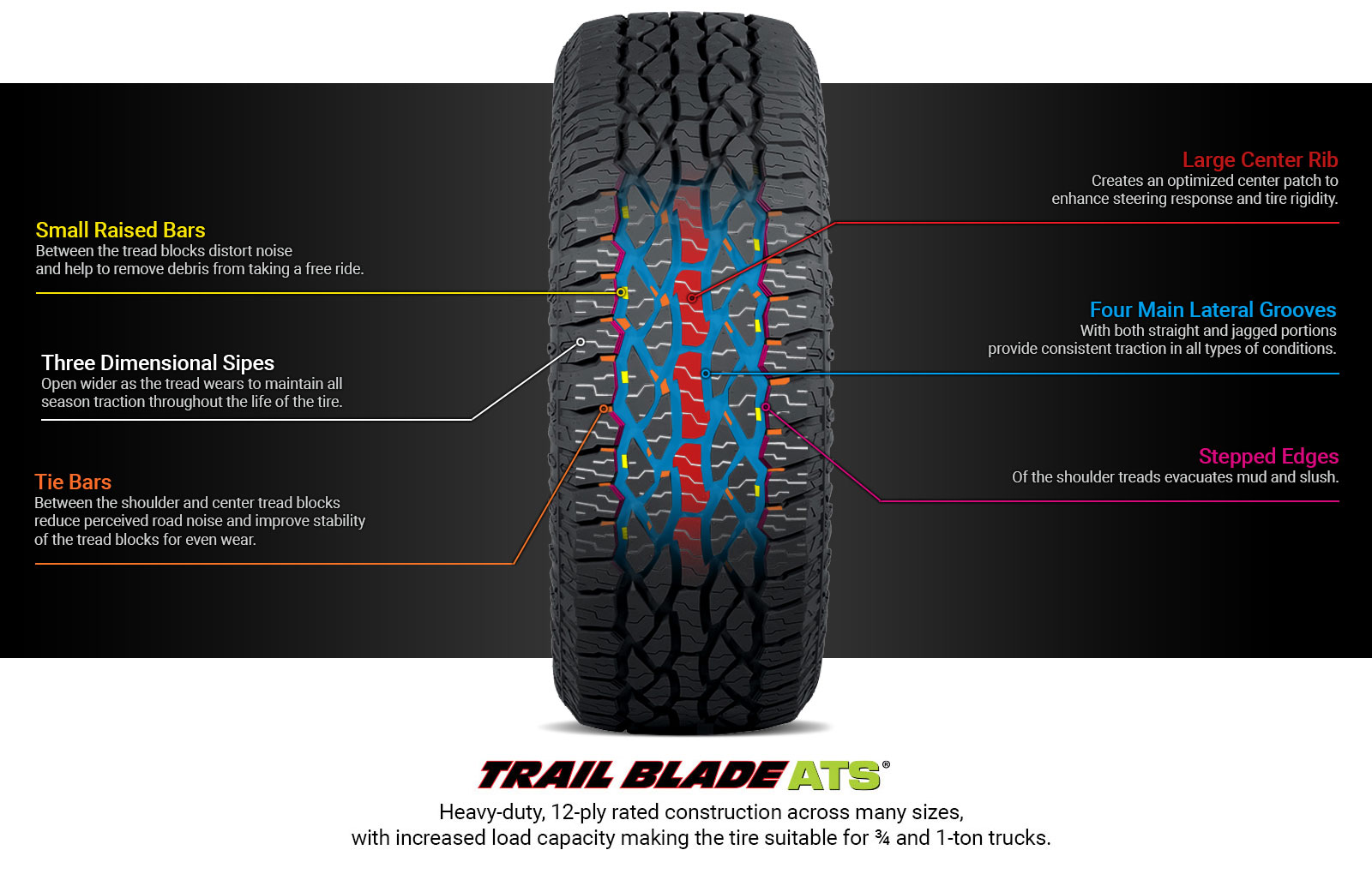 Trail Blade ATS Tire Technology