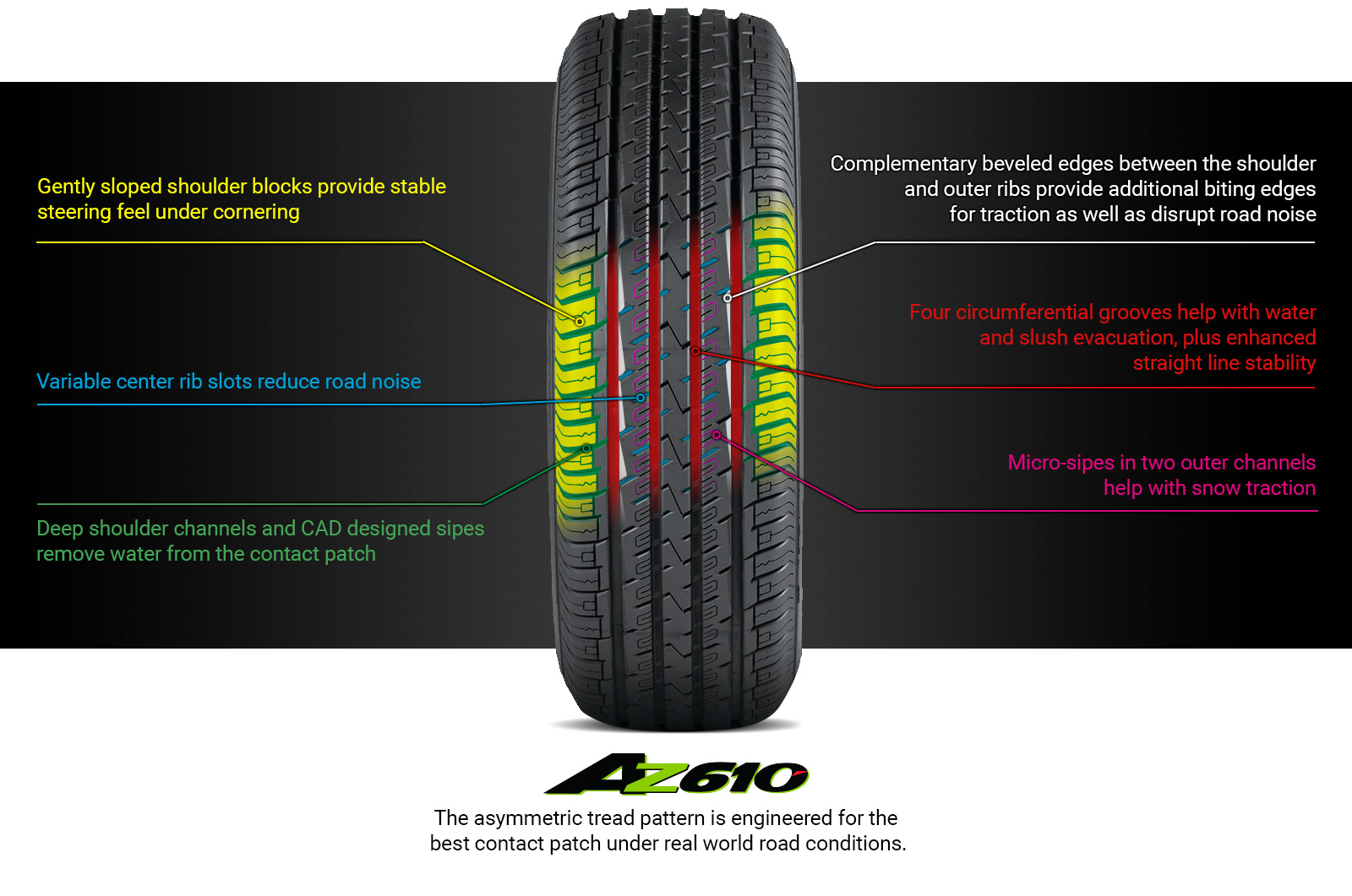 AZ610 Tire Technology