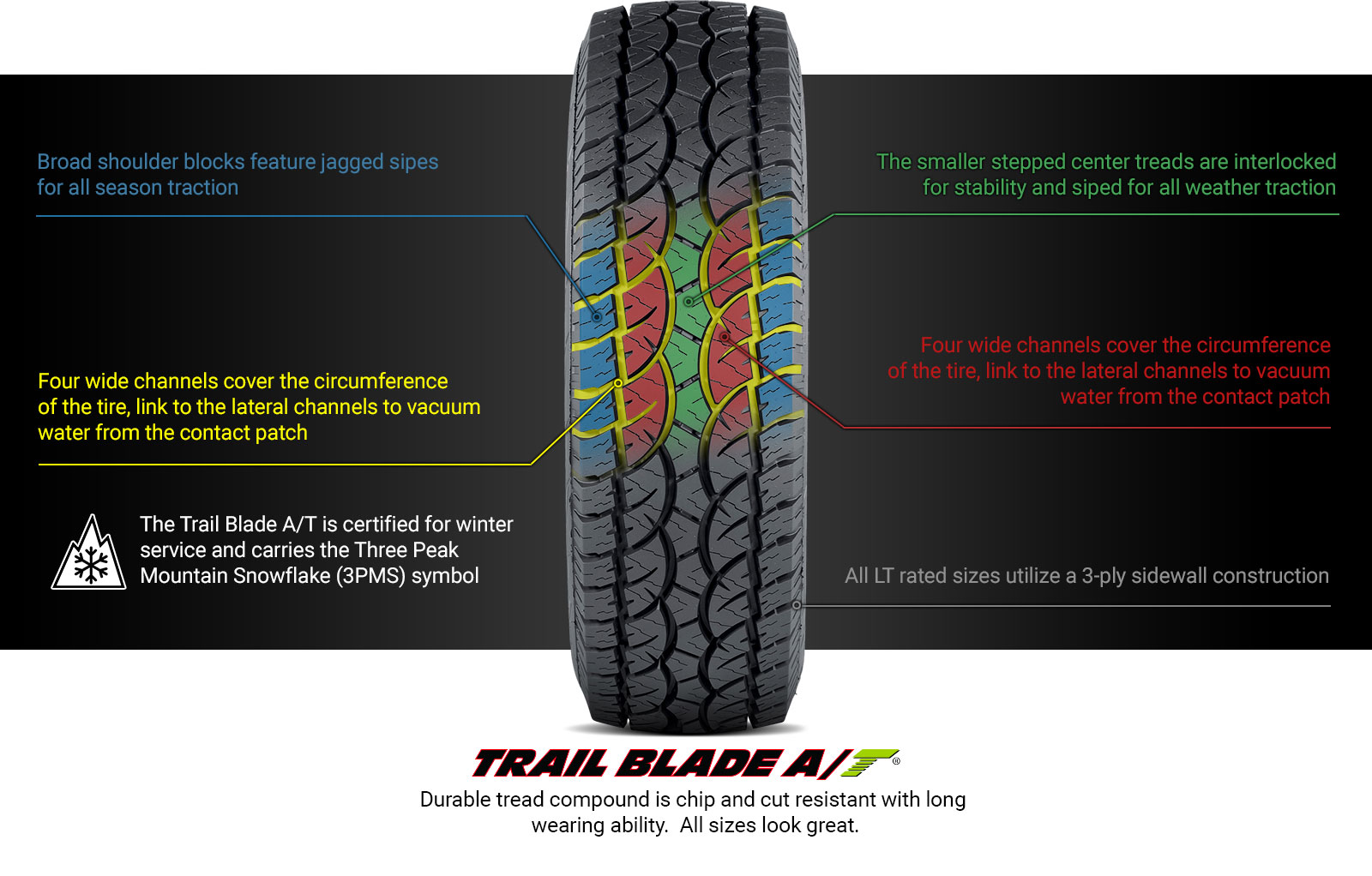 Trail Blade A/T Tire Technology