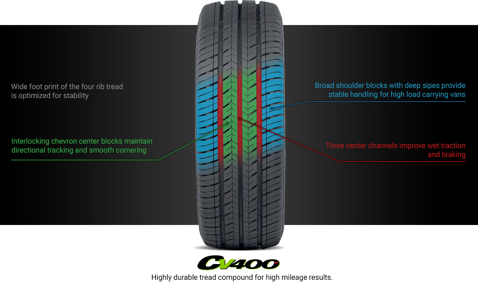 CV400 Tire Technology
